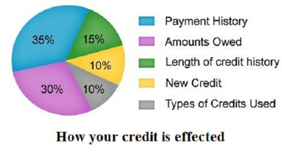 How your credit is effected