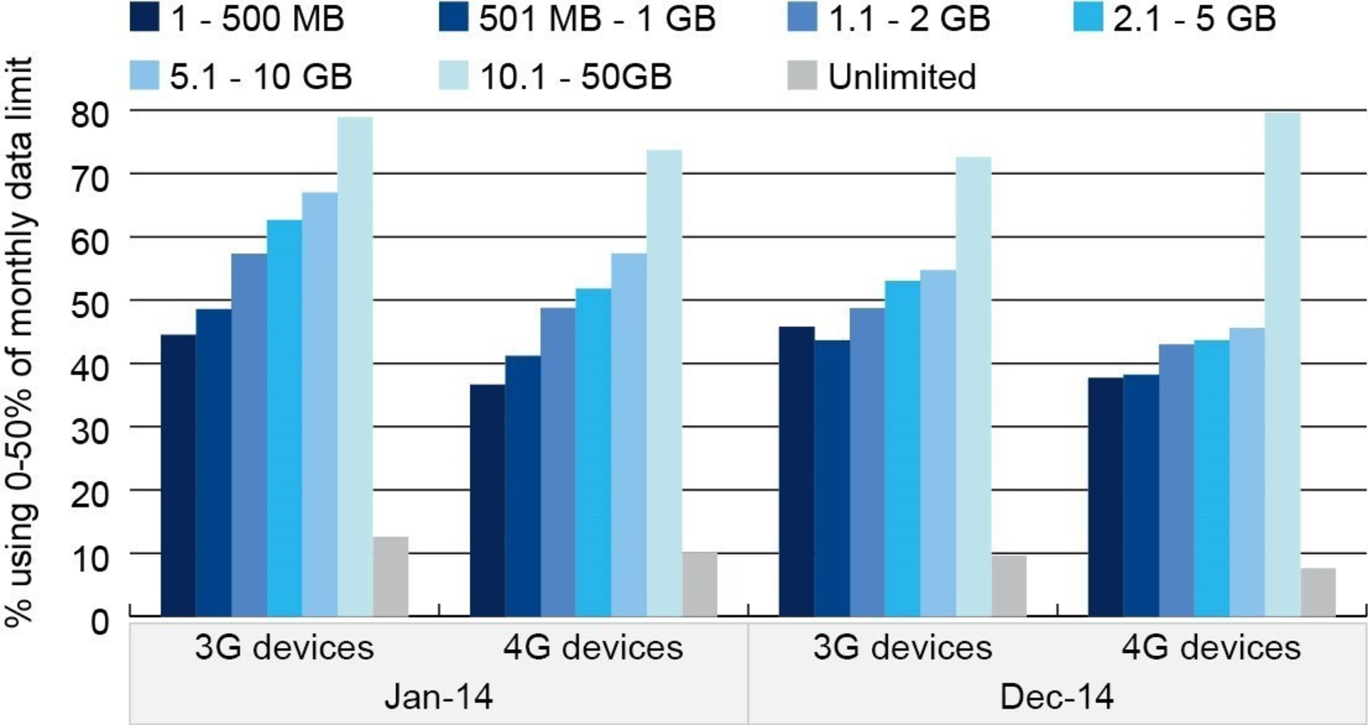 Global Share of Android Smartphone Users Using 0-50 percent of Monthly Data Limit by Plan Size, Jan-14 and Dec-14