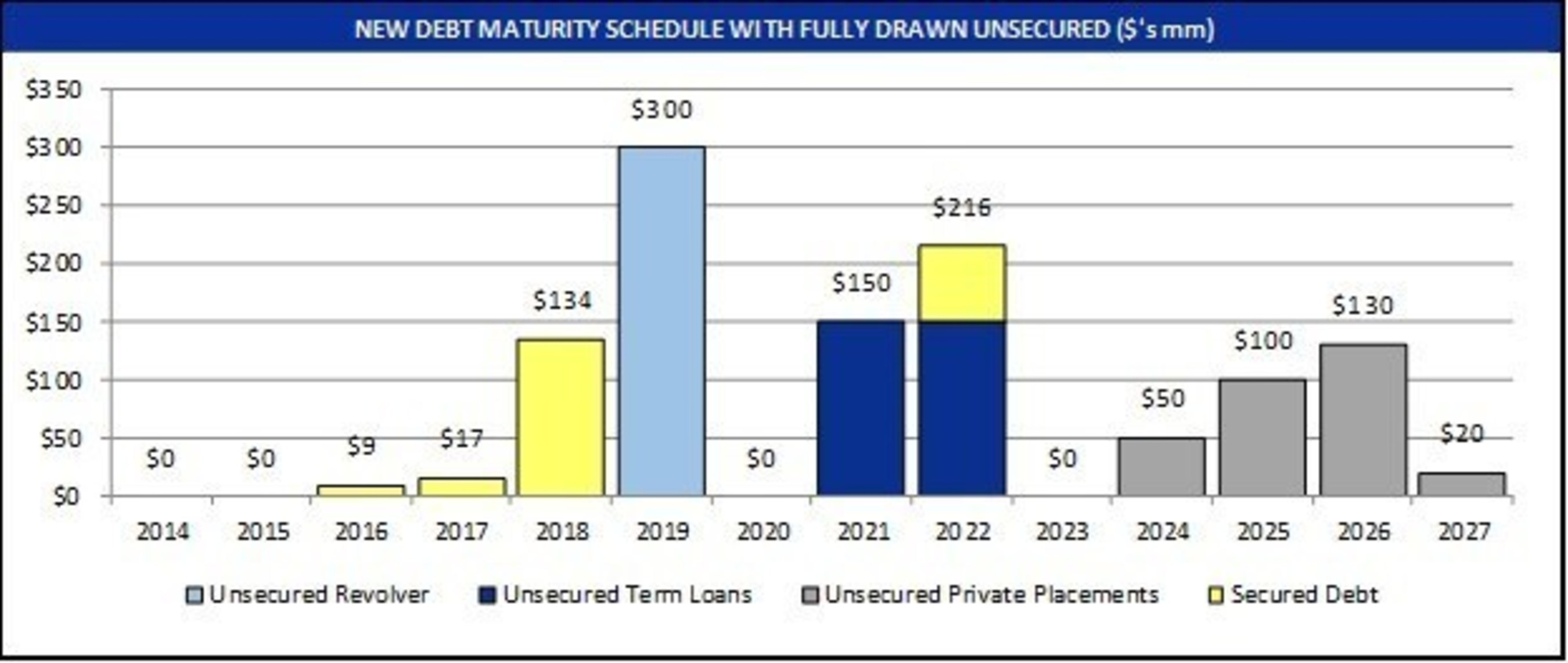 NEW DEBT MATURITY SCHEDULE WITH FULLY DRAWN UNSECURED