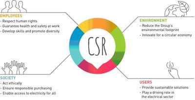 integrated CSR Strategy / une strategie RSE intégrée (PRNewsFoto/Legrand)
