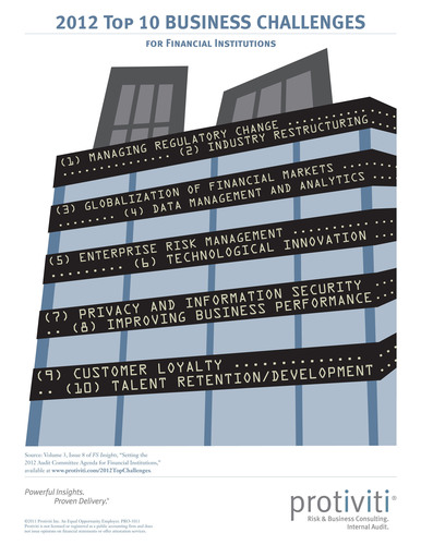 Protiviti Identifies Top 10 Business Challenges for 2012 and Offers Recommendations for Audit