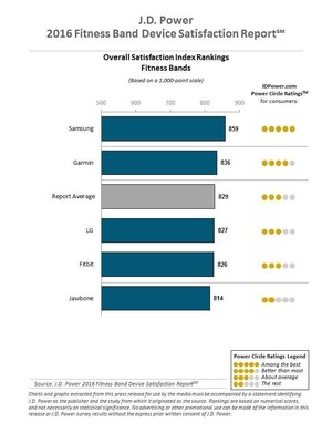 J.D. Power 2016 Fitness Band Device Satisfaction Report