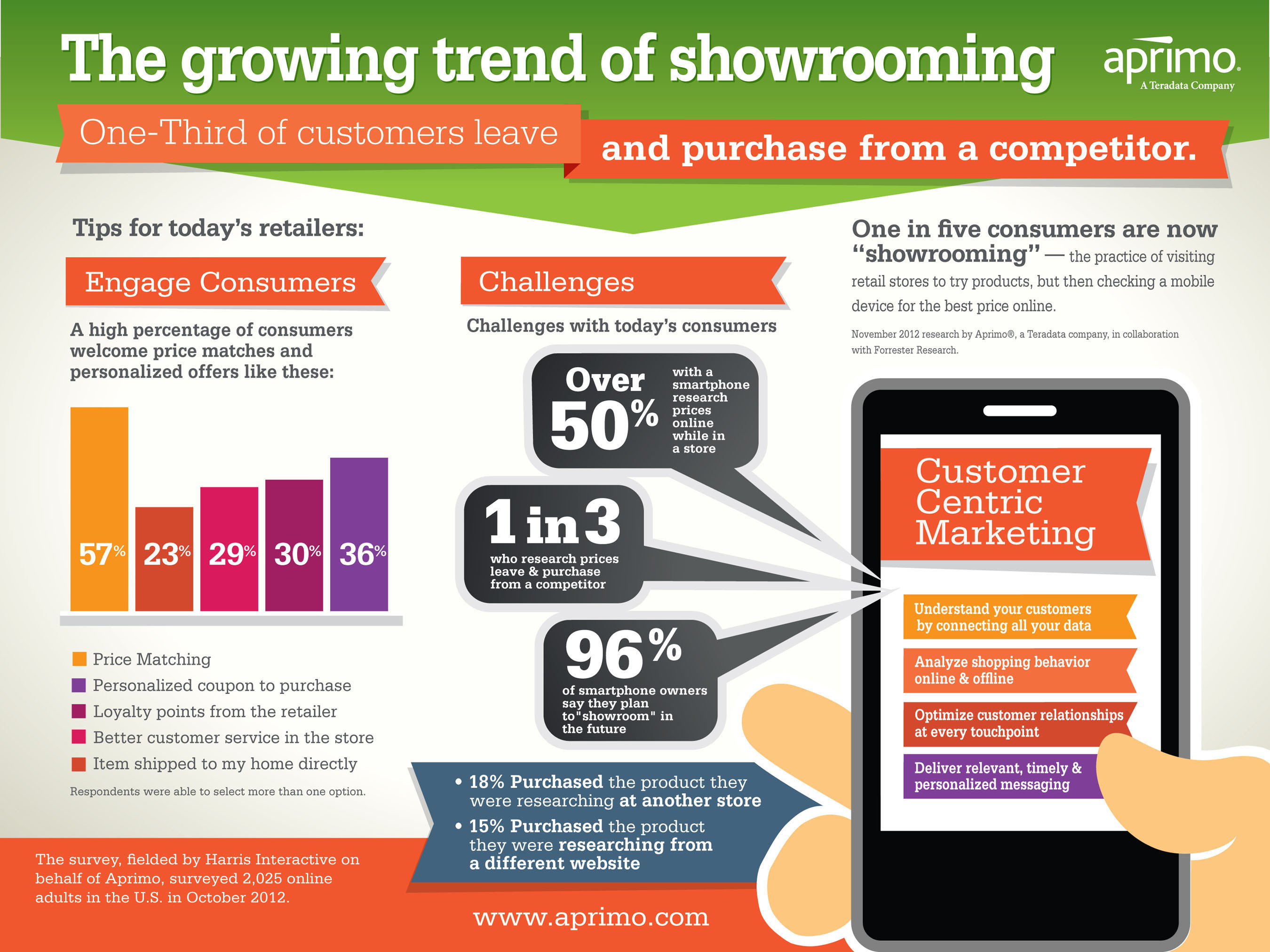 "Aprimo's research into ""showrooming"" suggests retailers should focus on the customer experience.  (PRNewsFoto/Aprimo)"