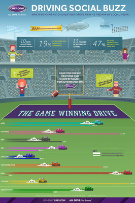 Driving Social Buzz: Which Big Game Auto Advertiser Drove Away As the MVP of Social Media?  (PRNewsFoto/Cars.com)