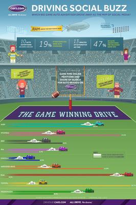 Driving Social Buzz: Which Big Game Auto Advertiser Drove Away As the MVP of Social Media?  (PRNewsFoto/Cars.com)