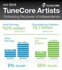 Leading digital music distribution and publishing administration service provider, TuneCore, announced today that TuneCore artists have earned more than $35 million in Q2 of 2015, a 6 percent increase versus the same time in 2014. Since 2006, TuneCore Artists have earned more than $576 million from over 18.7 billion downloads and streams.