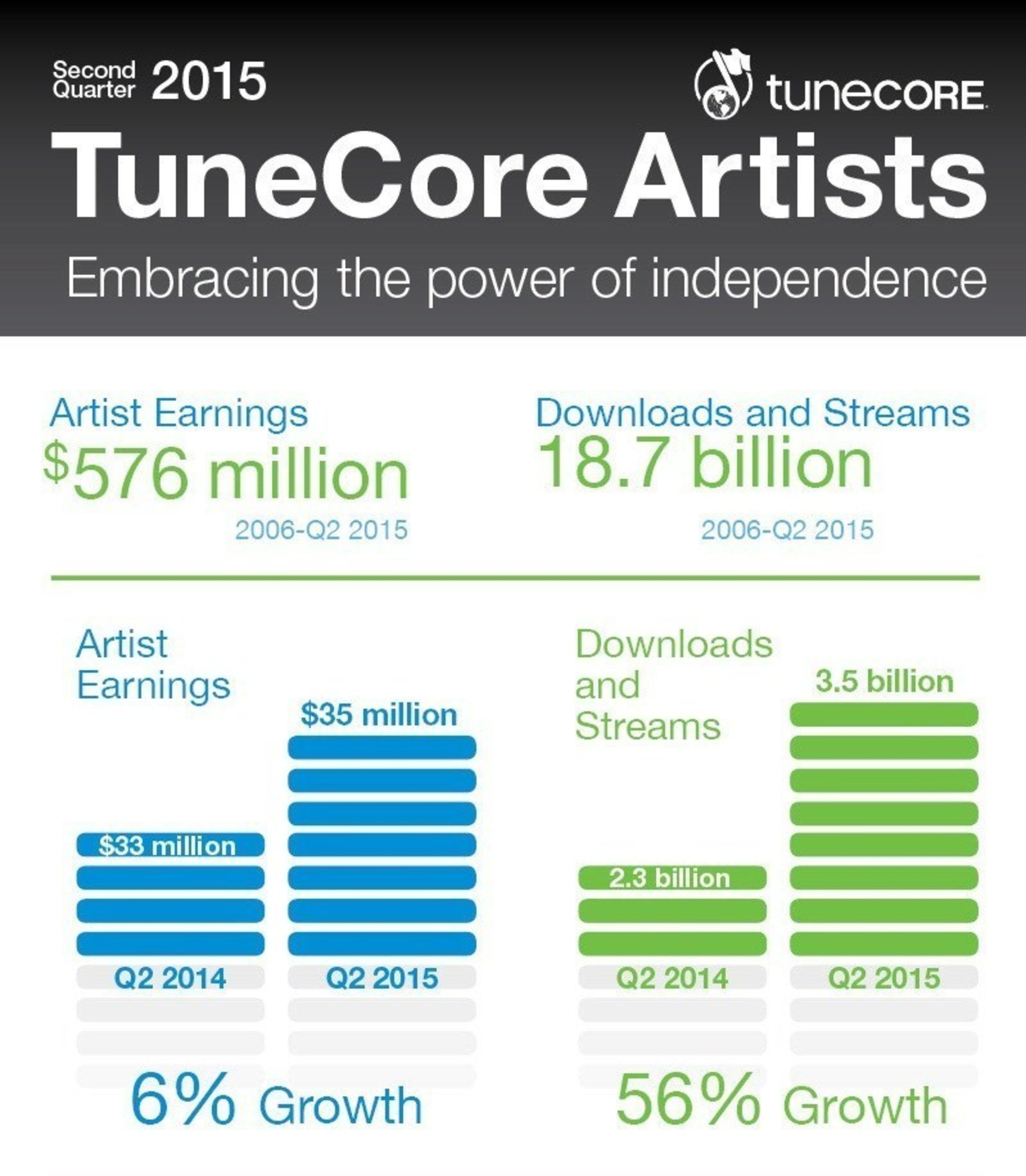 Leading digital music distribution and publishing administration service provider, TuneCore, announced today ...