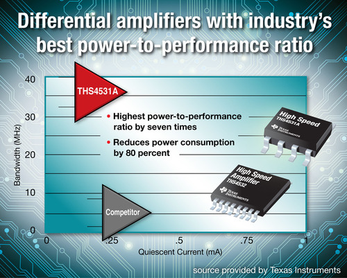 New high-speed differential amplifiers deliver best power-to-performance ratio with 80-percent