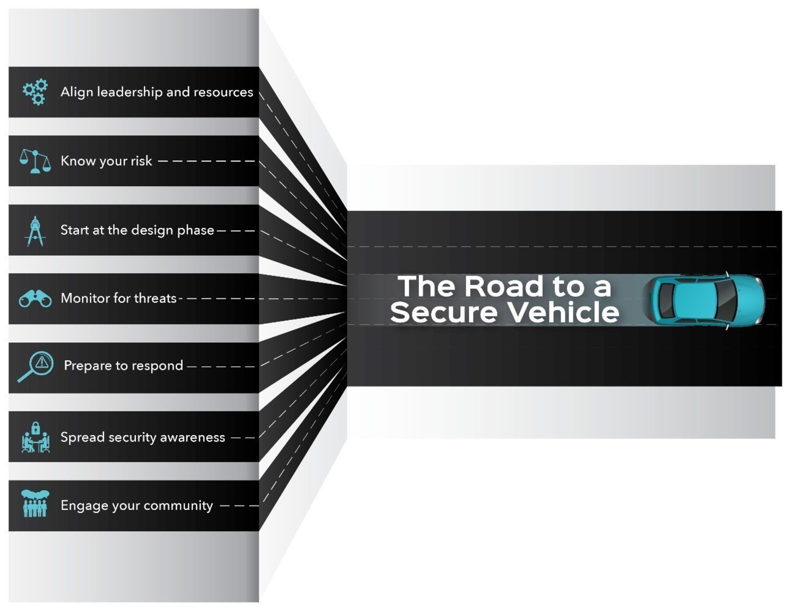 Vehicle Cybersecurity Best Practices - The Road to a Secure Vehicle