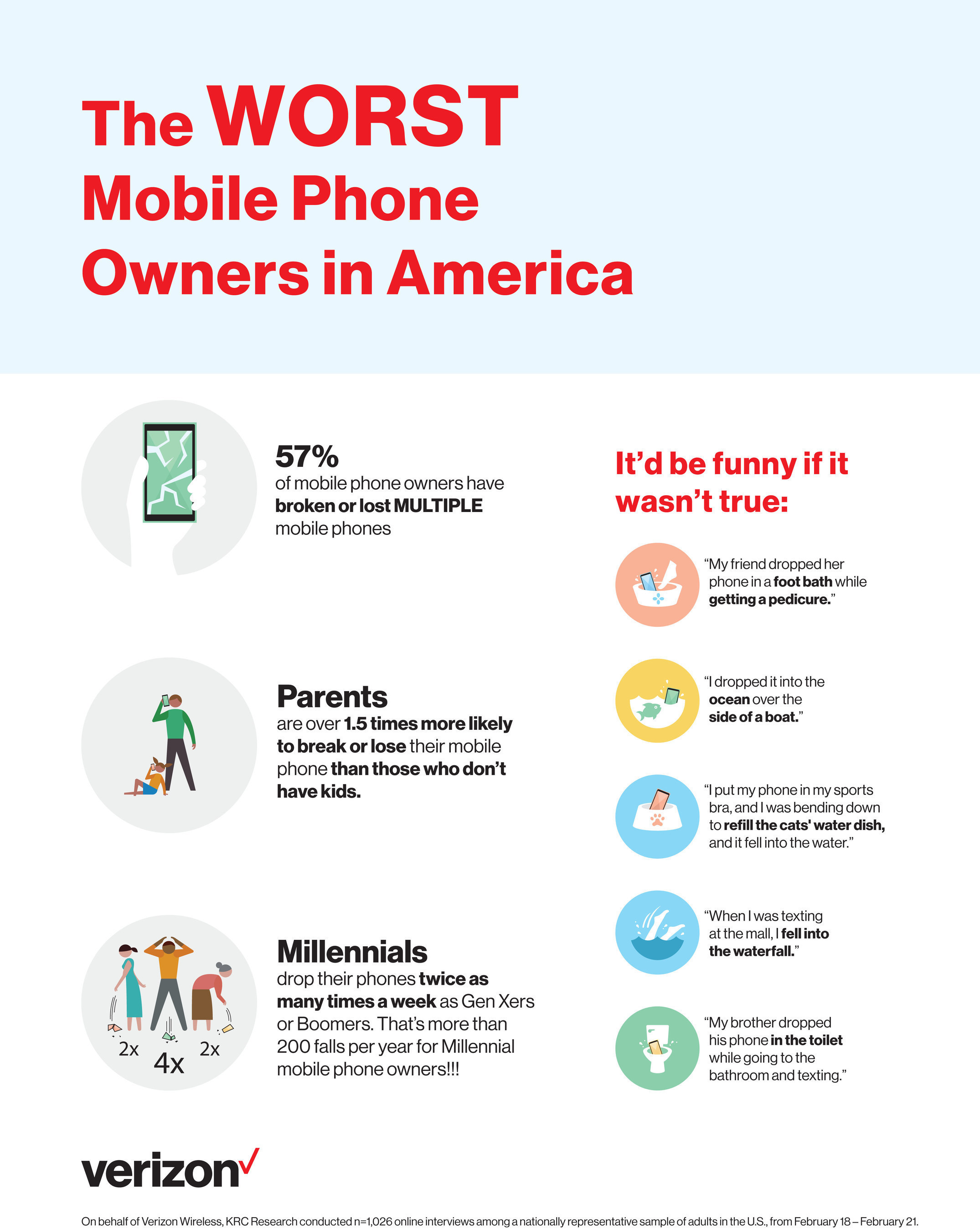 The Worst Mobile Phone Owners in America