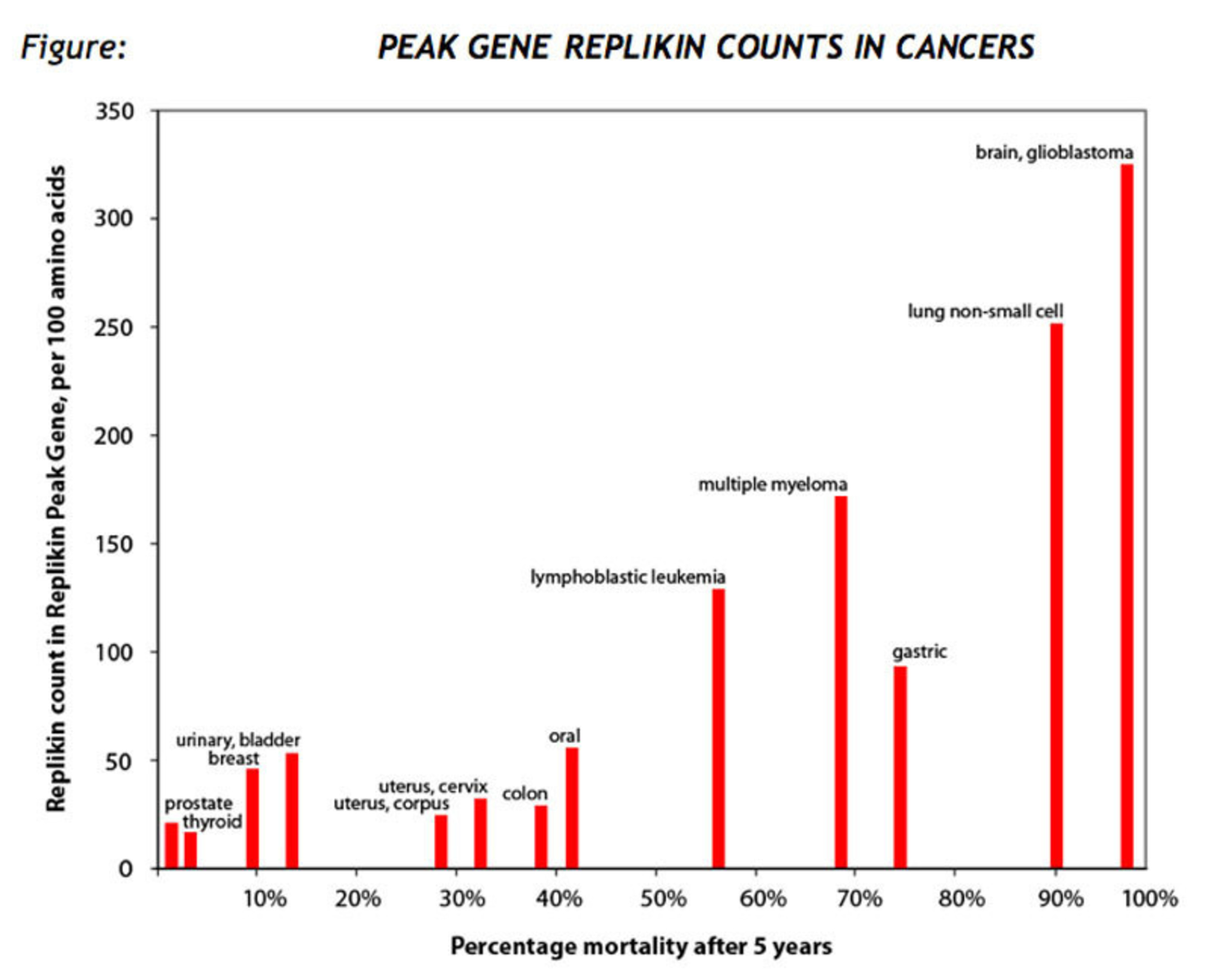 Peak Gene Replikin Counts in Cancers.  (PRNewsFoto/Replikins)