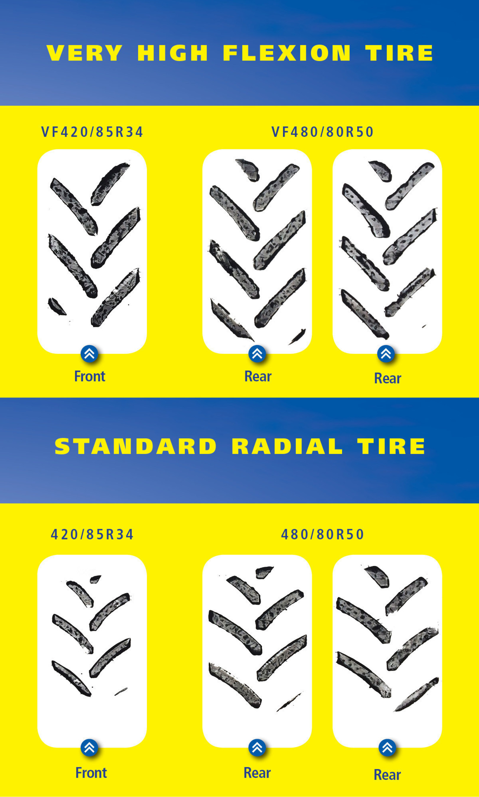 The larger footprint of Michelin Ultraflex Very High Flexion (VF) tires reduces soil compaction by spreading the weight of the machine over the largest area possible.