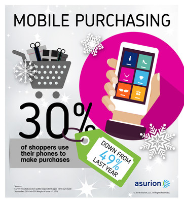 While nearly everyone (91 percent) plans to use their mobile phone or tablet , only 1 in 3 plan to use their phones to make purchases according to a new survey from product protection leader Asurion. That's a big drop from 1 in 2 last year. Find out more about holiday trends at https://blog.asurion.com/tag/holiday-2014/