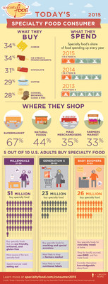 Consumers Spend More on Specialty Food