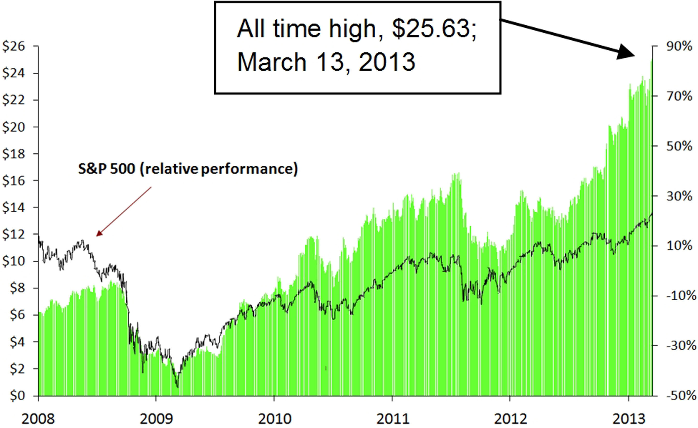 POL Share Price 2008-Present.  (PRNewsFoto/PolyOne Corporation)