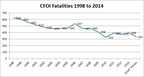California Census of Fatal Occupational Injuries 1998 - 2014