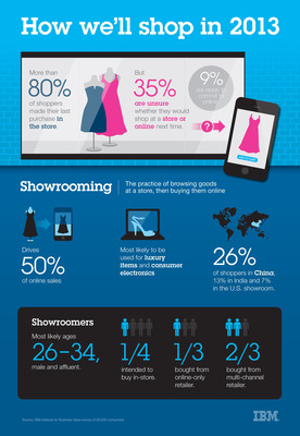 Shoppers Poised to Dramatically Expand Purchasing Power Beyond the Store.  (PRNewsFoto/IBM)