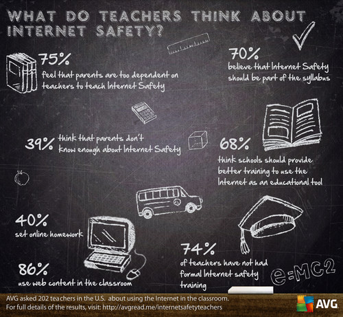 Research from AVG Technologies identifies gap in child online safety training and support for teachers ...