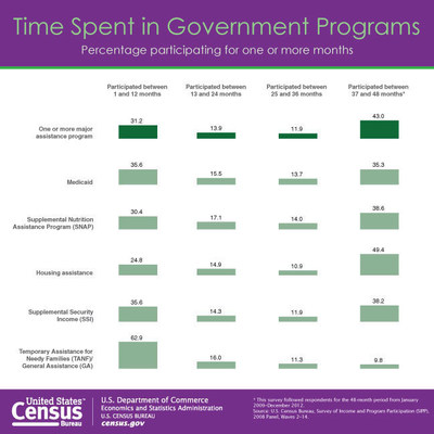 Approximately 52.2 million (or 21.3 percent) people in the U.S. participated in major means-tested government assistance programs each month in 2012, according to a U.S. Census Bureau report released today.