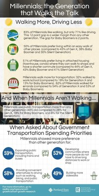 Millennials Favor Walkable Communities