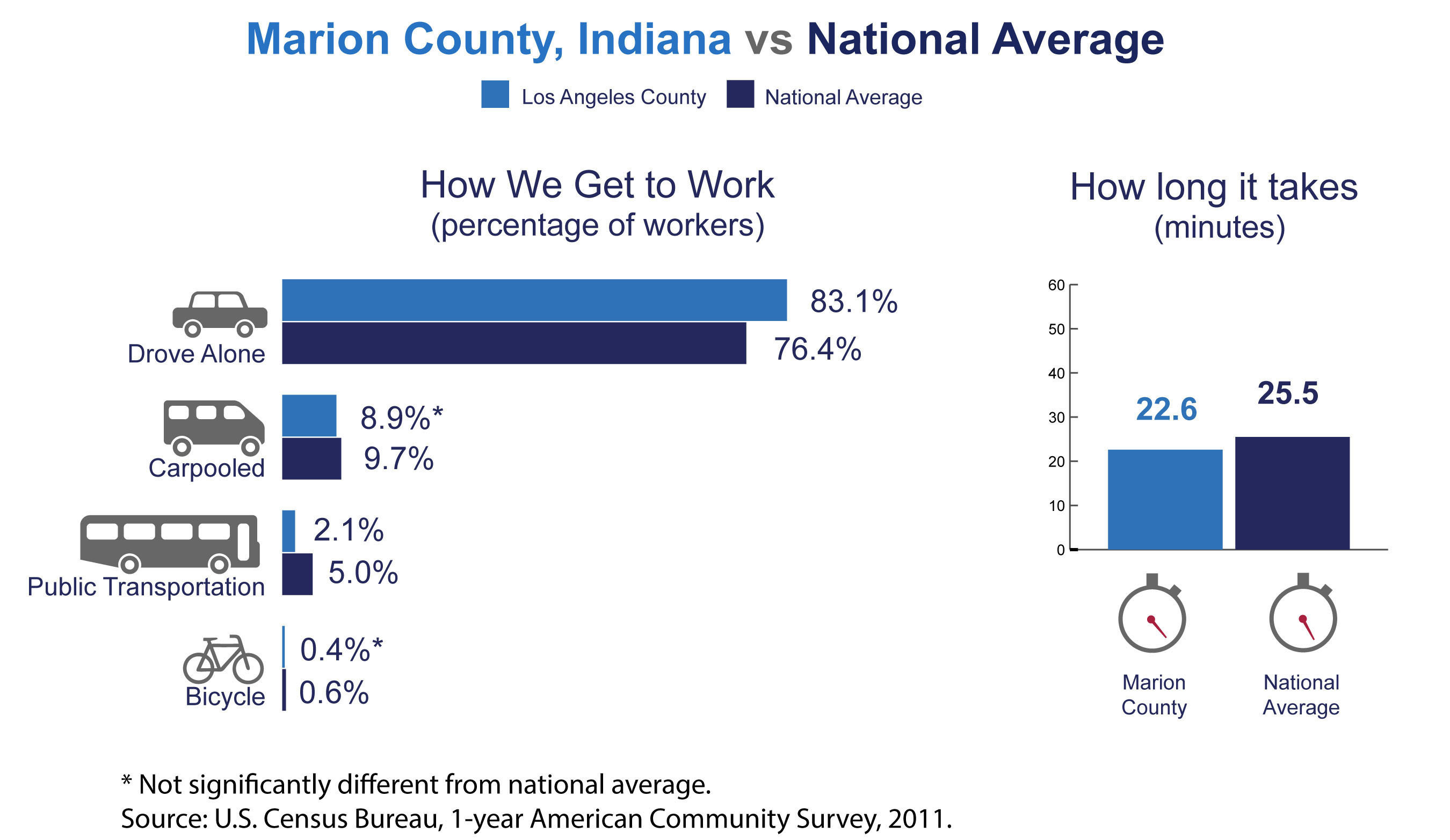 Marion County, Ind., has among the highest number of commuters coming from another county in the nation, the U.S. Census Bureau reported today in new estimates released from the American Community Survey. The Census Bureau also released estimates showing the county's average one-way commute time and how residents travel to work.  (PRNewsFoto/U.S. Census Bureau)