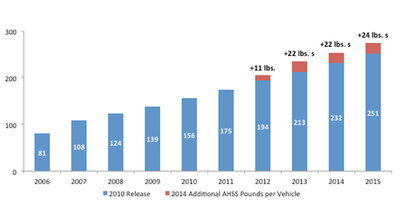 According to a study conducted by Ducker Worldwide,  AHSS continues its growth trajectory with approximately 254 pounds per vehicle in 2014, surpassing estimates in 2010 for 2014 by over 20 pounds per vehicle.