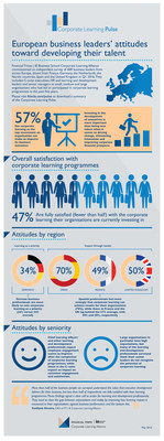 Financial Times | IE Business School Corporate Learning Alliance commissioned an independent survey of 600 business leaders from across Europe, drawn from France, Germany, the Netherlands, the Nordic countries, Spain and the United Kingdom. Click the link to view and download the research infographic. (PRNewsFoto/FT IE Corporate Learning)