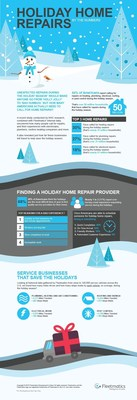 Holiday Home Repairs by the Numbers
