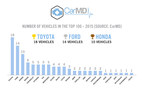 CarMD® 2015 Vehicle Health Index™ Lists Hyundai as Manufacturer with Combined Fewest Check Engine Repairs, Lowest Costs