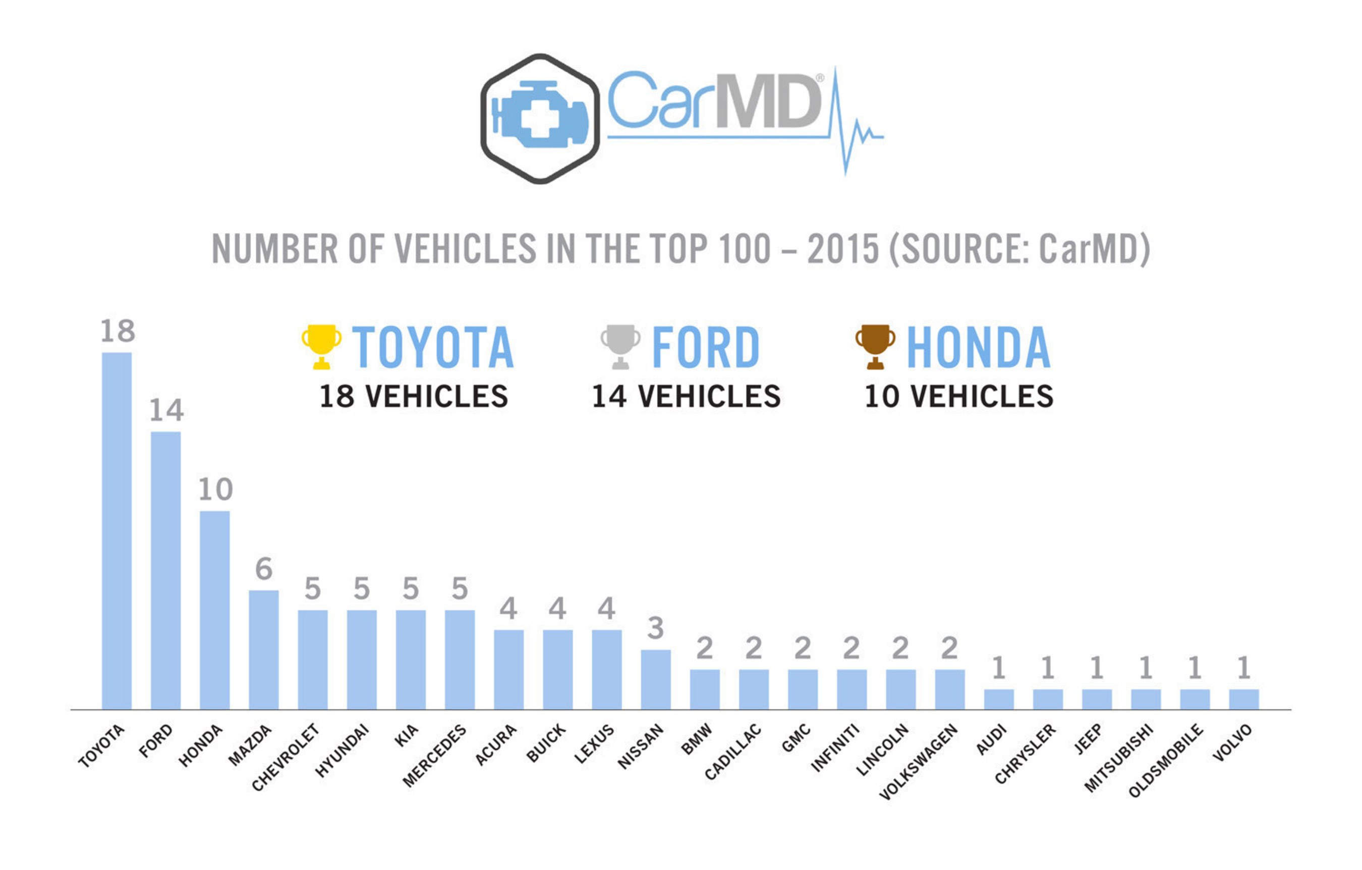 CarMD® 2015 Vehicle Health Index™ Lists Hyundai as Manufacturer with Combined Fewest Check Engine