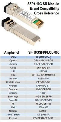 Cisco Certified SFP+ Modules | Amphenol Cables on Demand