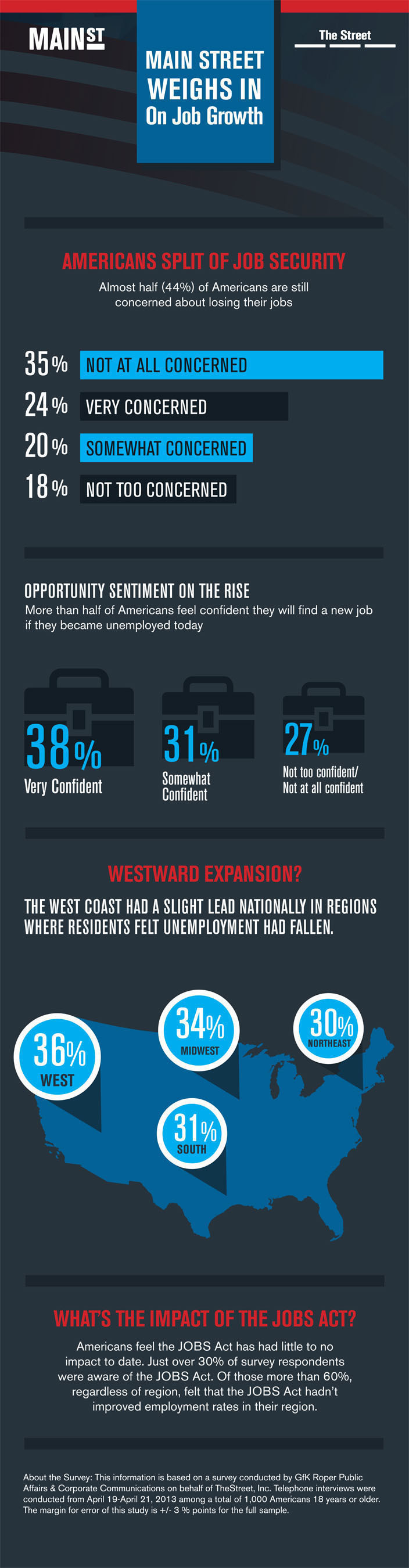 Americans weigh in on job market.  (PRNewsFoto/TheStreet, Inc.)