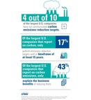 KPMG Survey of Corporate Responsibility Reporting Highlights