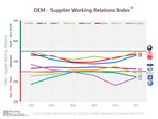 In addition to the Big 6 US and Japanese automakers, since 2010 the Working Relations Index(R) has included the German Big 3 - Volkswagen, BMW and Mercedes-Benz.  When they're added, BMW is ranked highest, VW the lowest - just below GM and FCA.  This year, not enough data was gathered to rank Mercedes-Benz so it is not graphed.  The German 3 US sales are not as significant as the Big Six's so they are not included with them.