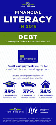 Debt is holding Americans back from financial independence.