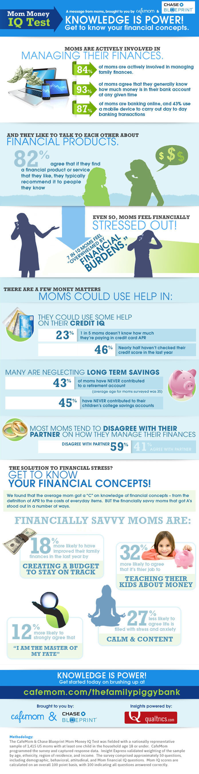 CafeMom And Chase Blueprint Survey Moms' Financial Behaviors And Attitudes