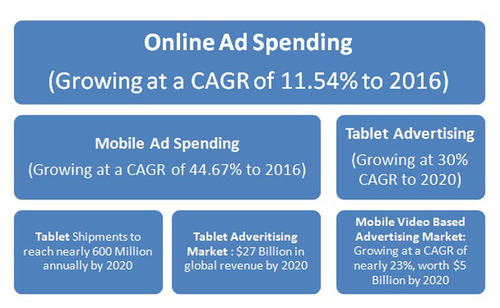 Ad Spending Market: Online, Mobile and Tablet Advertising Industry Analysis.  (PRNewsFoto/ReportsnReports)