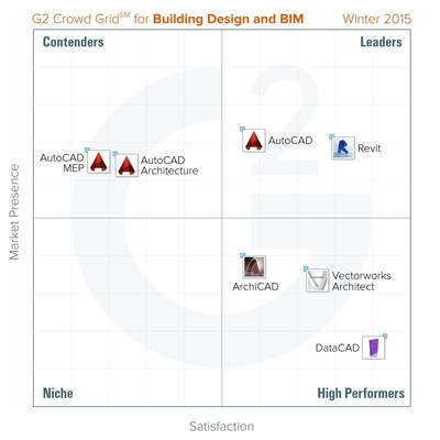 Building Design and BIM G2 Crowd Grid - Winter 2015