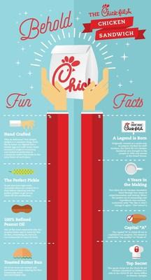 Fun Facts about Chick-fil-A's Original Chicken Sandwich