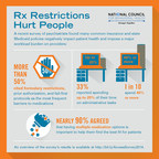 Rx Restrictions Hurt People