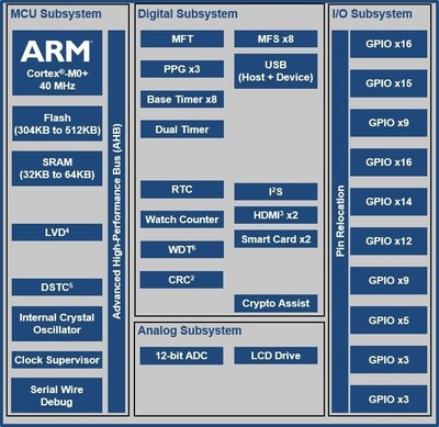 Cypress Semiconductor's FM0+ is a Flexible MCU with an ARM-Cortex M0+ core.  Pictured is a block diagram for the new S6E1B-Series, which is optimized for IoT applications. Cypress is demonstrating a new version of its PSoC Creator design software that supports the FM0+ family at the Embedded World 2016 exhibition.