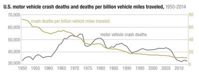 U.S. motor vehicle crash deaths and deaths per billion vehicle miles traveled, 1950-2014
