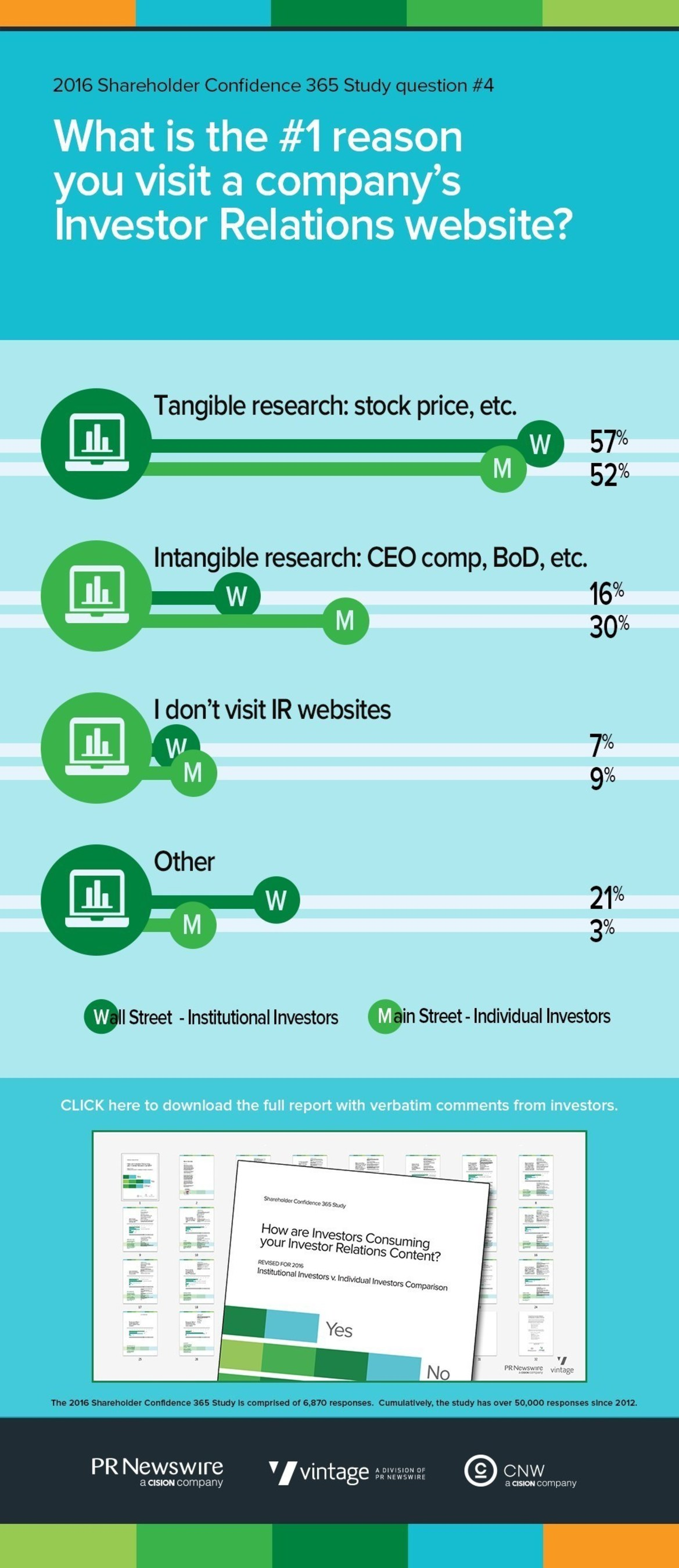 REPORT: Tangible research drives institutional investors to IR websites 3X over intangible