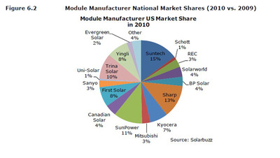 Module Manufacturer US Market Share in 2010.  (PRNewsFoto/Suntech Power Holdings Co., Ltd.)