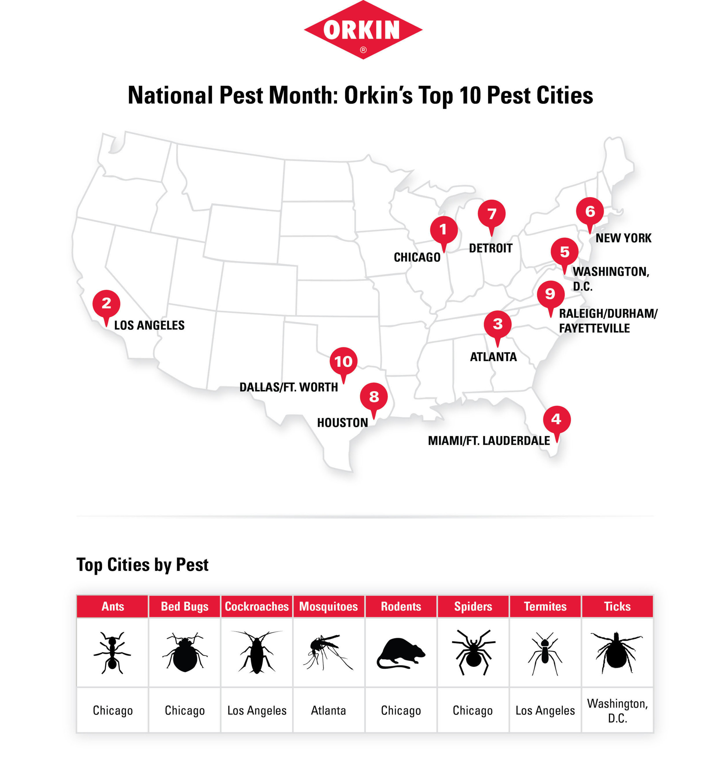 Orkin is declaring April as National Pest Month. The company is kicking off the month with a Top 10 List of ...