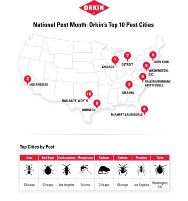 Orkin is declaring April as National Pest Month. The company is kicking off the month with a Top 10 List of U.S. cities based on the number of pest treatments Orkin performed in 2012.  (PRNewsFoto/Orkin, LLC)