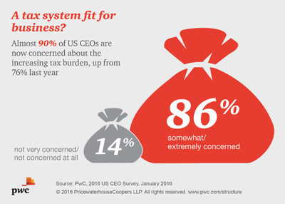 US CEOs Battling Headwinds on Taxes, Regulation