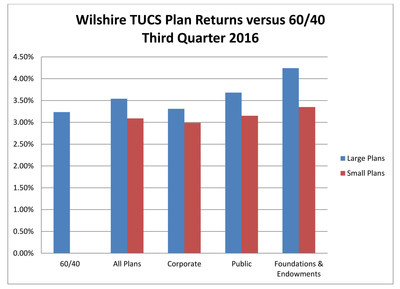 Wilshire TUCS Plan Returns versus 60/40 Third Quarter 2016
