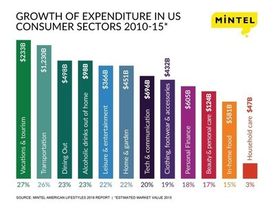 Americans cash in on recession savings in pursuit of experiential activities: Mintel research reveals that leisure and entertainment markets continue to thrive, while clothing and household care markets take a hit