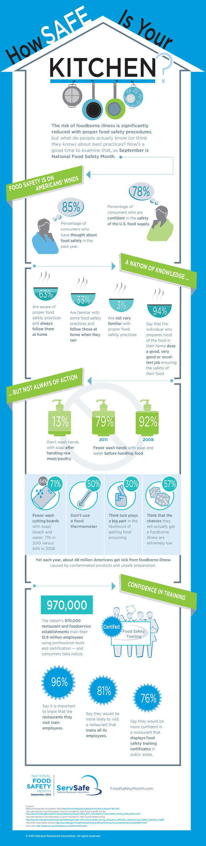 How safe is your kitchen? National Restaurant Association's infographic for National Food Safety Month 2012.  (PRNewsFoto/National Restaurant Association)